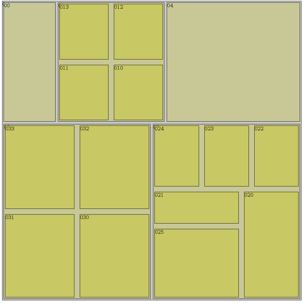Treemap example